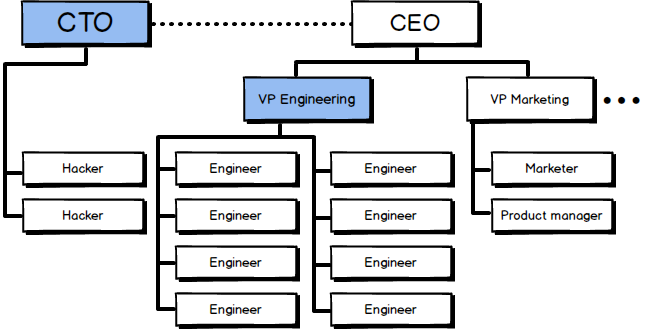 CTO versus VP Engineering[4]